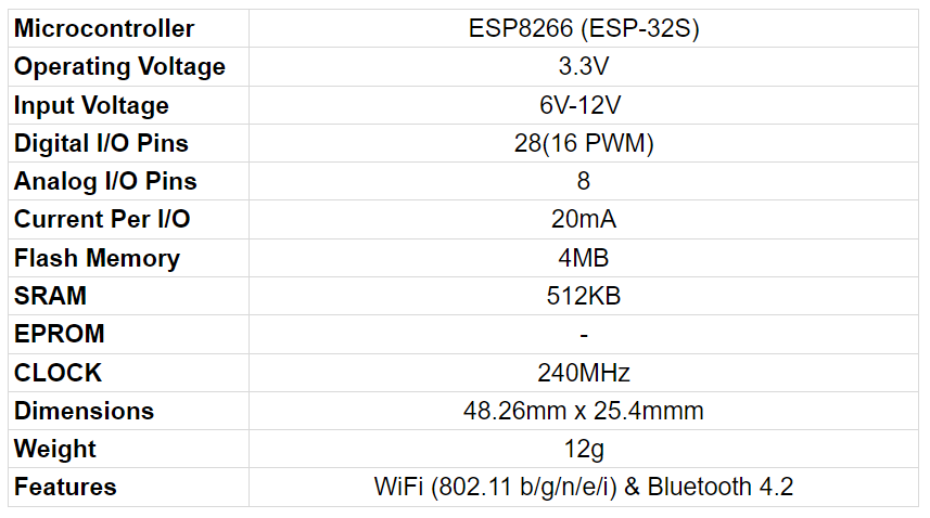 ESP32S Specifications