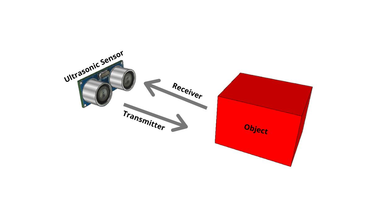 how an ultrasonic sensor works HY-SRF05 Sensor