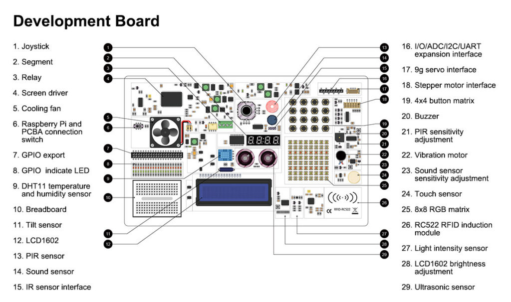 CrowPi2 development board sensors